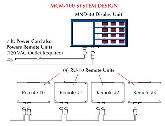 MCM-100 System Design