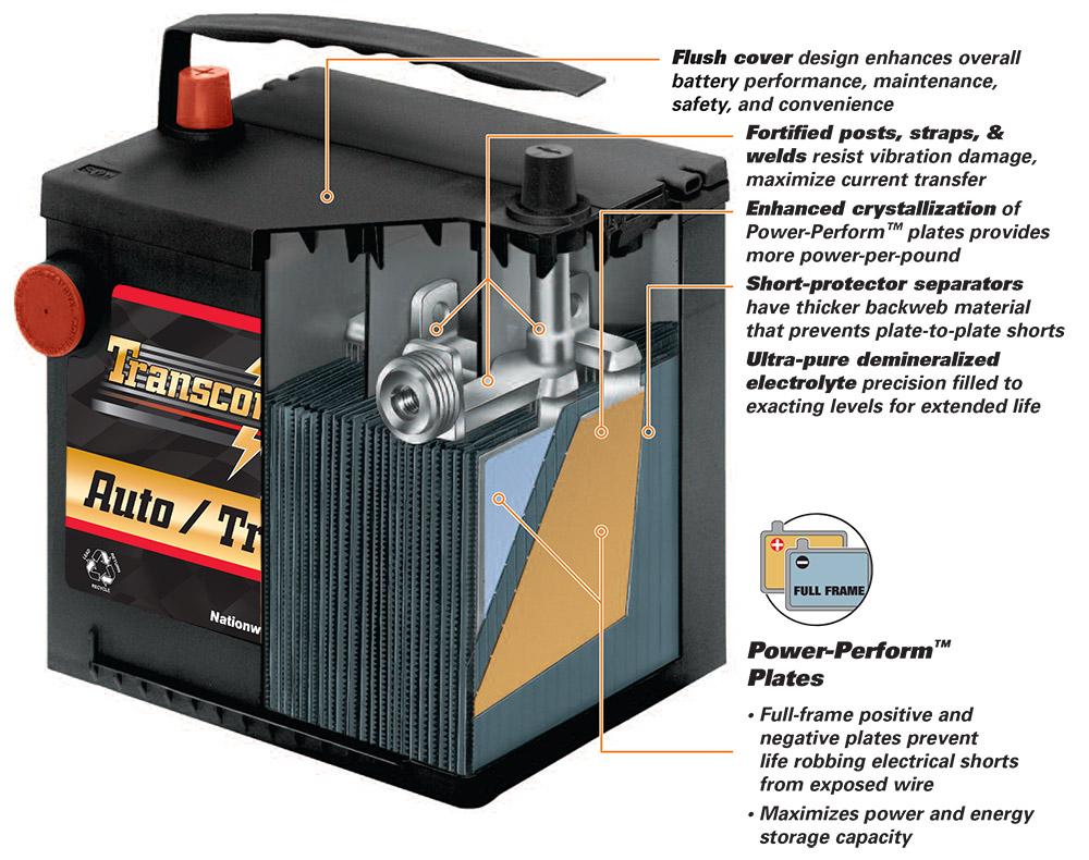 Transcontental Automotive Battery Cutaway